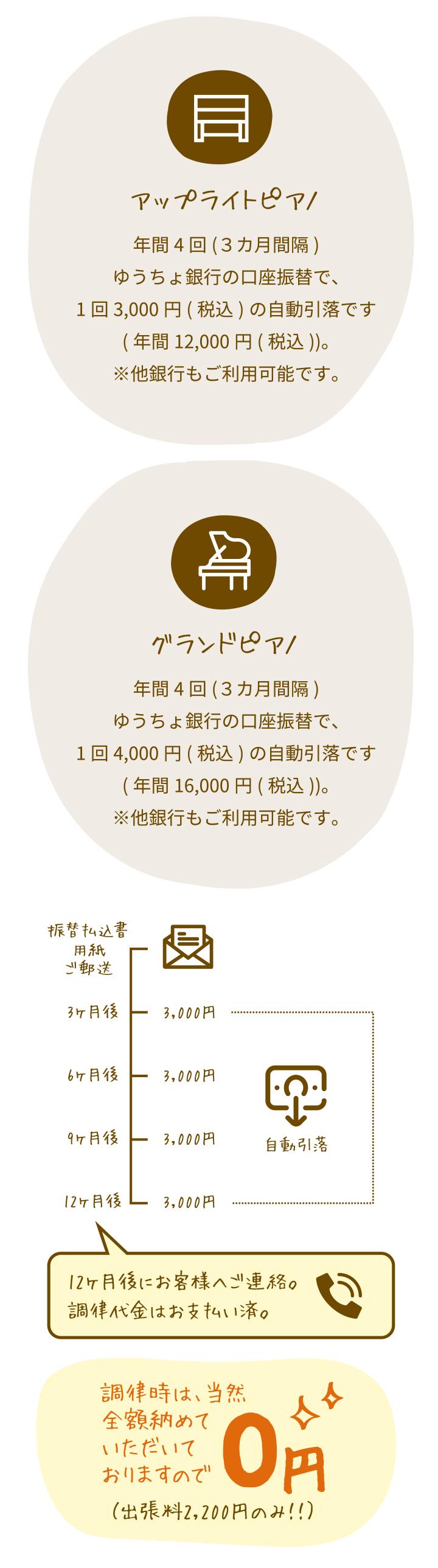 調律時は、当然全額納めていただいておりますので0円!(出張料2,200円のみ)